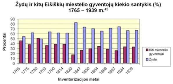 Žydų ir kitų Eišiškių miestelio gyventojų skaičiaus santykis 1765-1939m.
